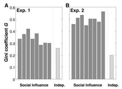 Grafico per l'esperimento di Salganik e colleghi, 2006