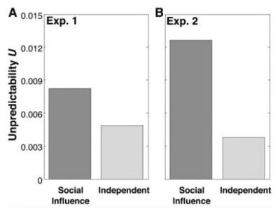 impredicibilità del successo delle canzoni nell'esperimento del 2006