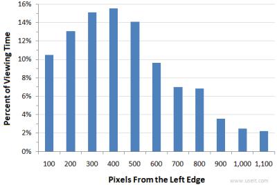 grafico: gli utenti guardano più a sinistra che a destra in una pagina