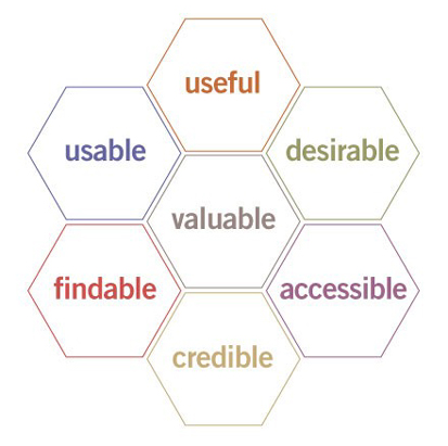 User Experience secondo Morville