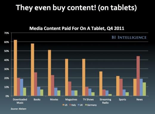 Contenuti a pagamento sui tablet