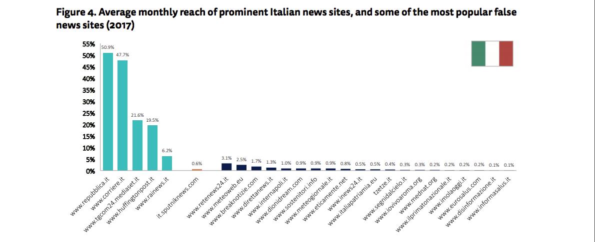 Reach dei siti italiani considerati da Reuters