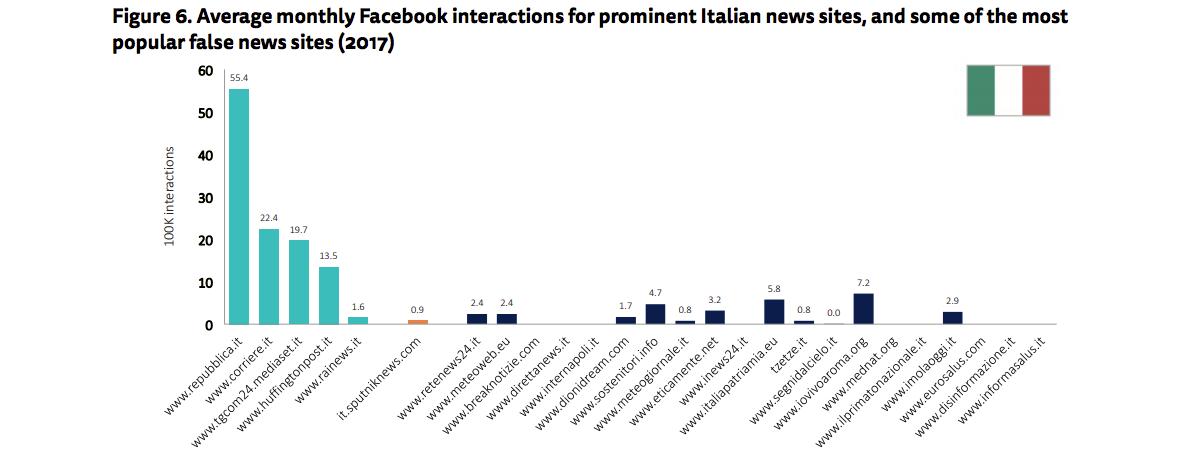 Interazioni Facebook degli stessi siti considerati