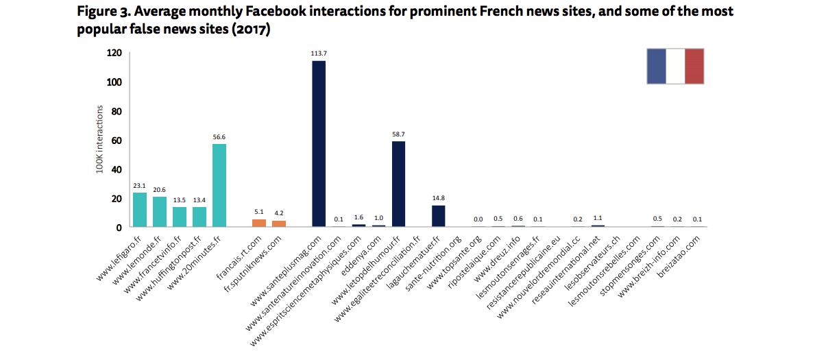 Le interazioni social dei siti francesi di news e fake news